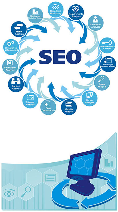 Professional looking chart for represents SEO process.